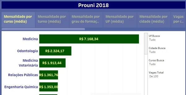 medicina curso mais caro PROUNI 2018