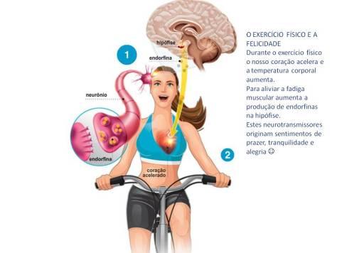 Exercicio e felicidade