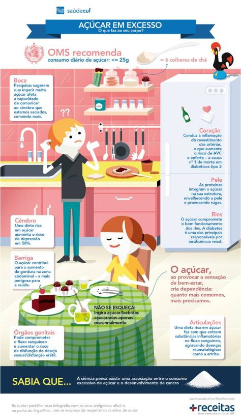 Infografia Acucar