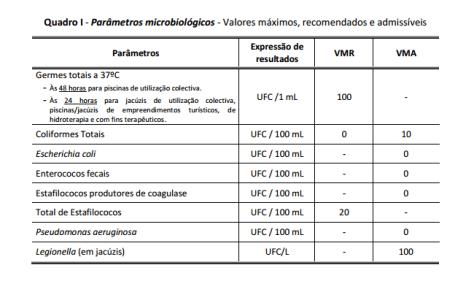 Parâmetros_micobiológicos_da_água_das_piscinas_colectivas melhorsaude.org
