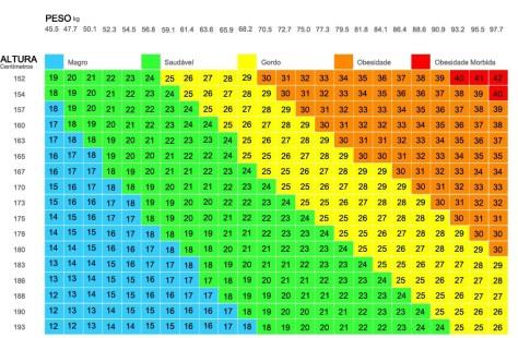IMC tabela de adultos