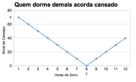 Gráfico cansaço vs horas de sono