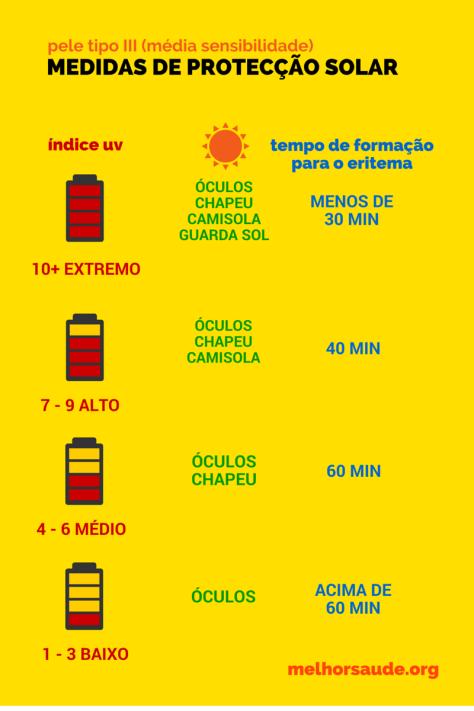 MEDIDAS DE PROTECÇÃO SOLAR pele tipo 3  melhorsaude.org