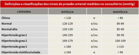 Pressão arterial melhorsaude.org melhor blog de saude