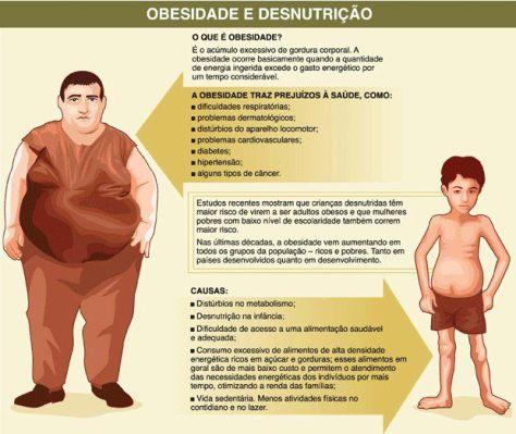 obesidade-e-desnutrição