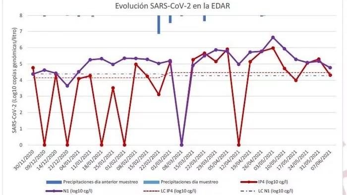 Un estudio detecta que el coronavirus sigue presente en las aguas residuales de Melilla