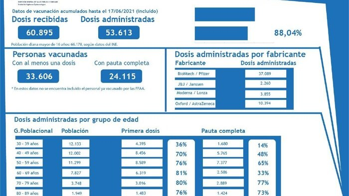 El 38,3 % de la población de Melilla tiene ya una dosis de la vacuna puesta y el 27,5 %, las dos