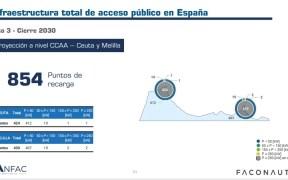 Puntos de recarga en Melilla