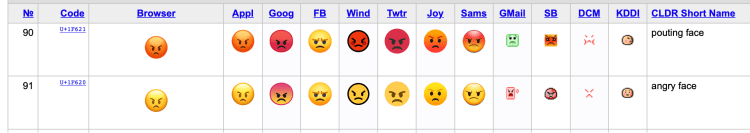 angry vs. pouting face emoji