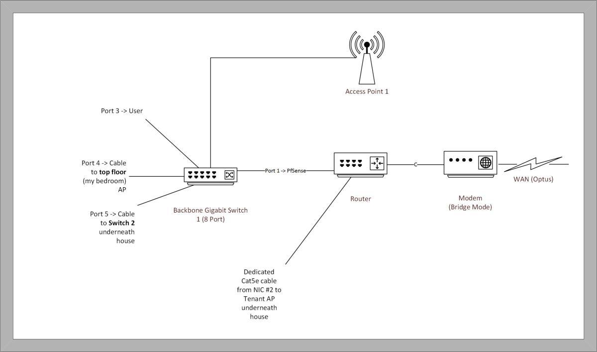 tech building a multi level home network part 1 mm blog [ 1200 x 708 Pixel ]