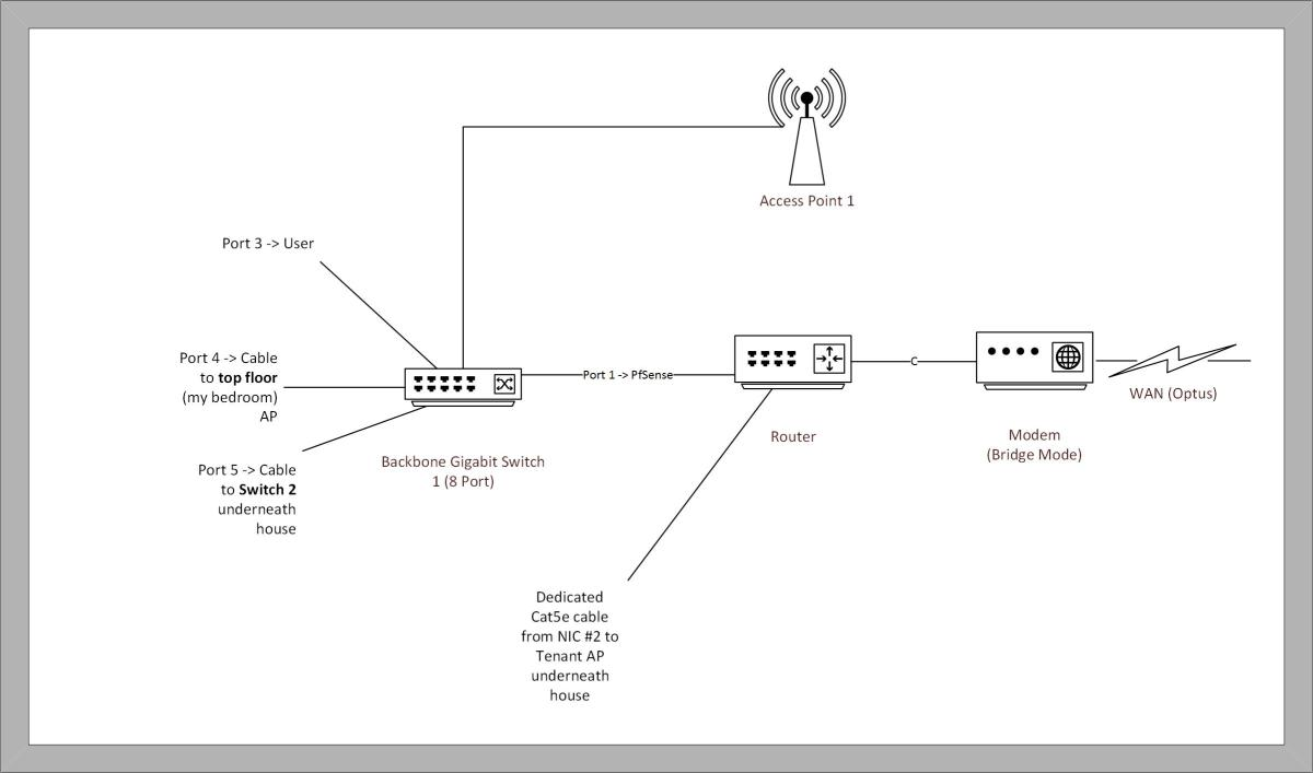 small resolution of  tech building a multi level home network part 1 mm blog
