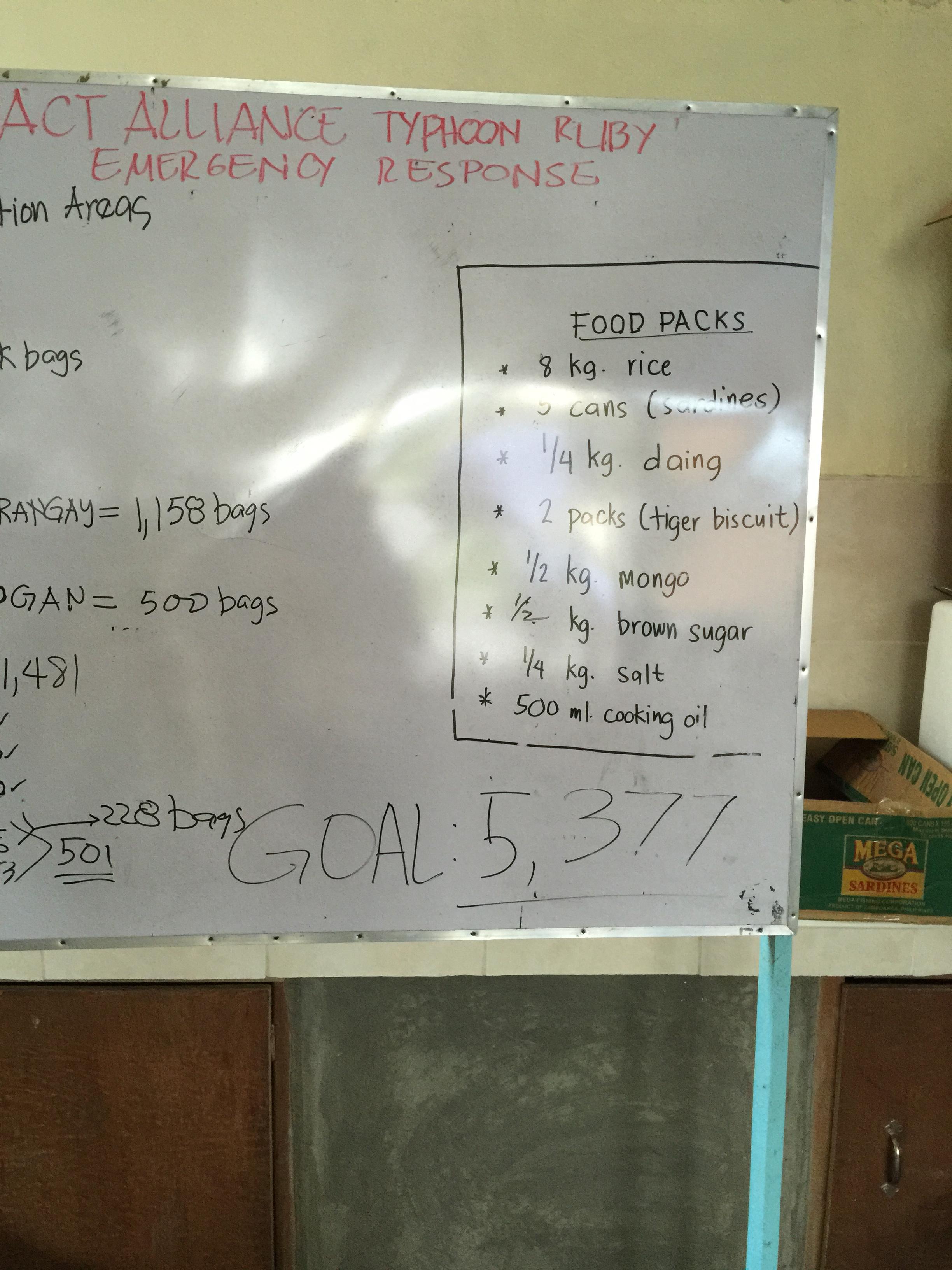 relief goods targets