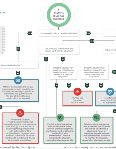 Click here to download this flowchart also free issue management response melissa agnes crisis rh melissaagnes