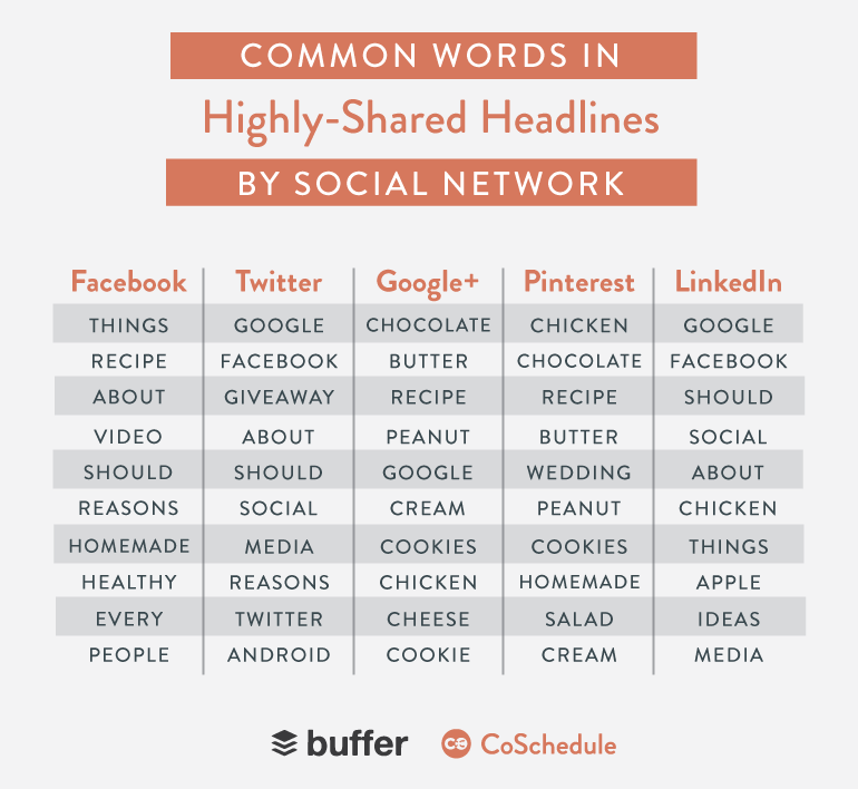The Most Common Words in Highly Shared Headlines by Social Network