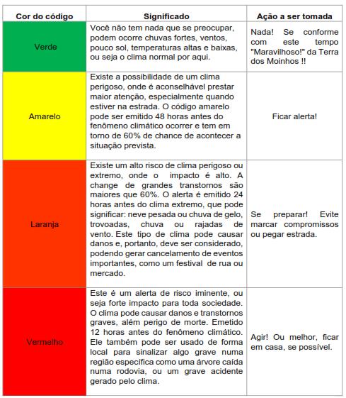 Tabela códigos meterológicos
