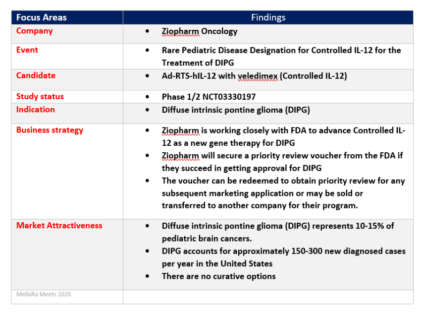 Ziopharm-Oncology-DIPG-Gene-Therapy