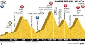 Tour de France Luchon