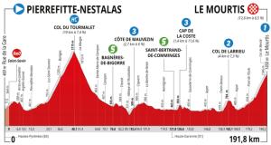 Route d'occitanie Etape 3 Le Mourtis