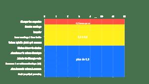Infographie de la RTBF sur nos gestes climat