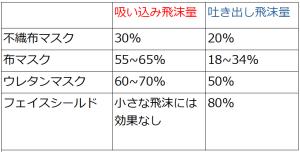 コロナ飛沫量比較表