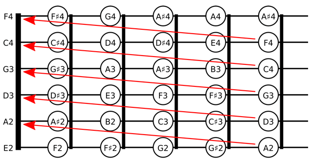 All Fourths Tuning For Guitar