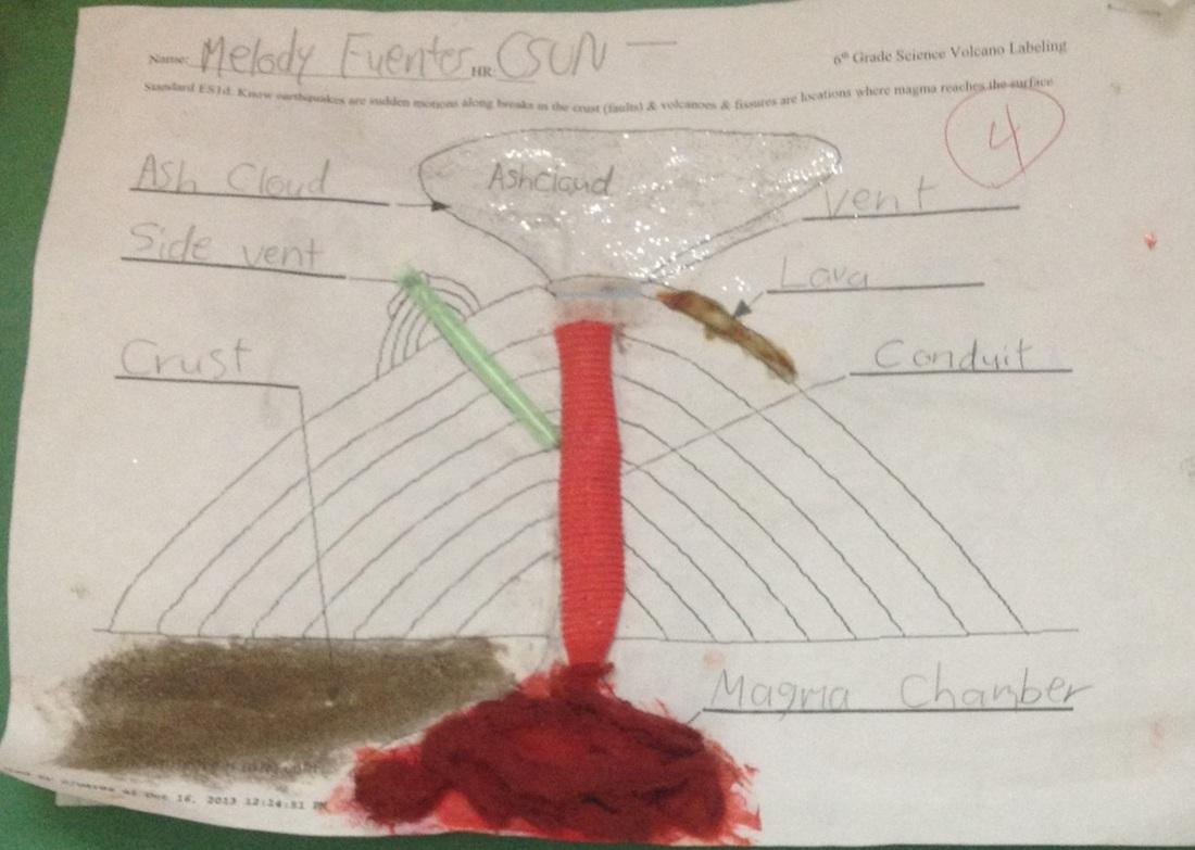 Volcano Part Diagram Reflection