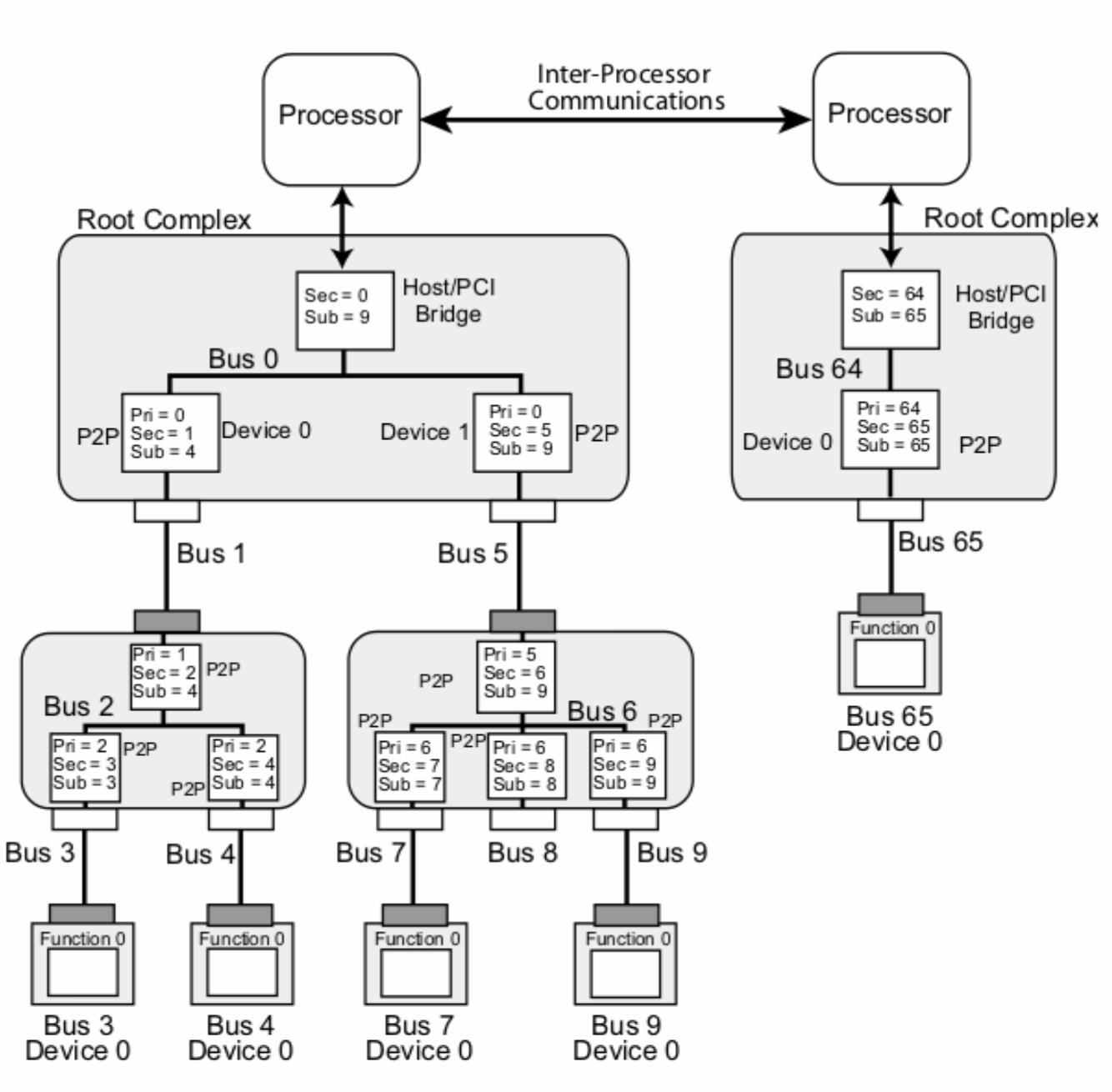 Pcie Root Complex Switch Bridge