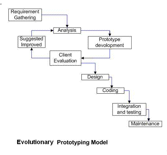 difference between waterfall model and prototype model