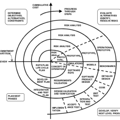 Model In Software Testing V Diagram Planning Cycle Development Life Models And Methodologies Mohamed Sami This Uses Many Of The Same Phases As Waterfall Essentially Order Separated By Risk Assessment Building