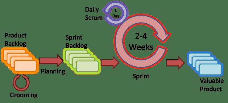 agile-SDLC