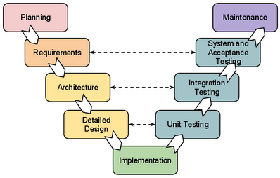 Case study of software development life cycle