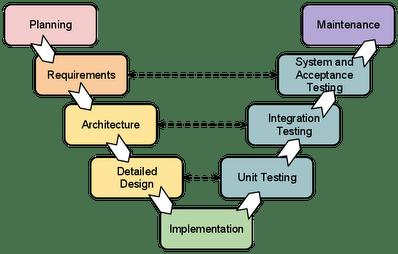 model in software testing v diagram detailed skeletal system sdlc wiring block development life cycle models and methodologies mohamed sami waterfall methodology