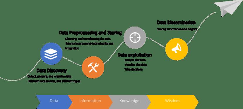 The Evolution of Analytics | The 5 Types of Analytics