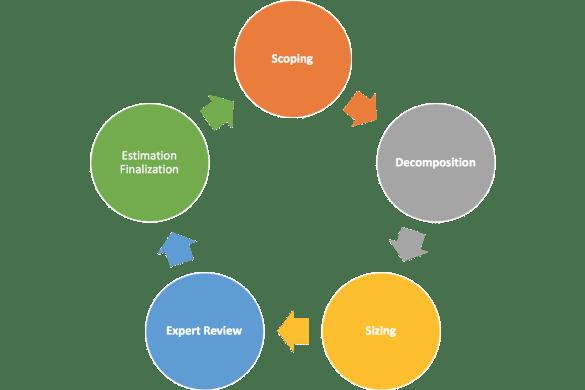 Estimation Process