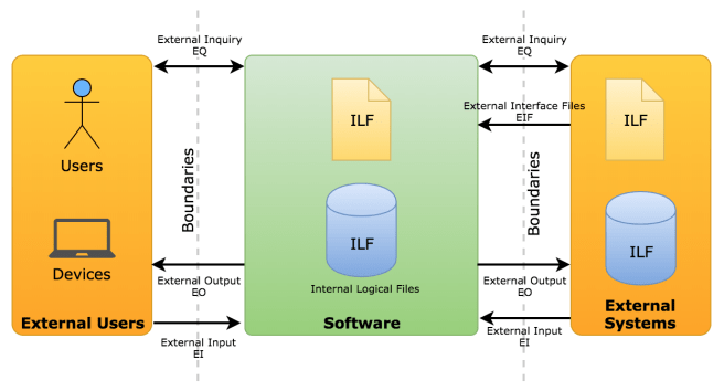 Software Context