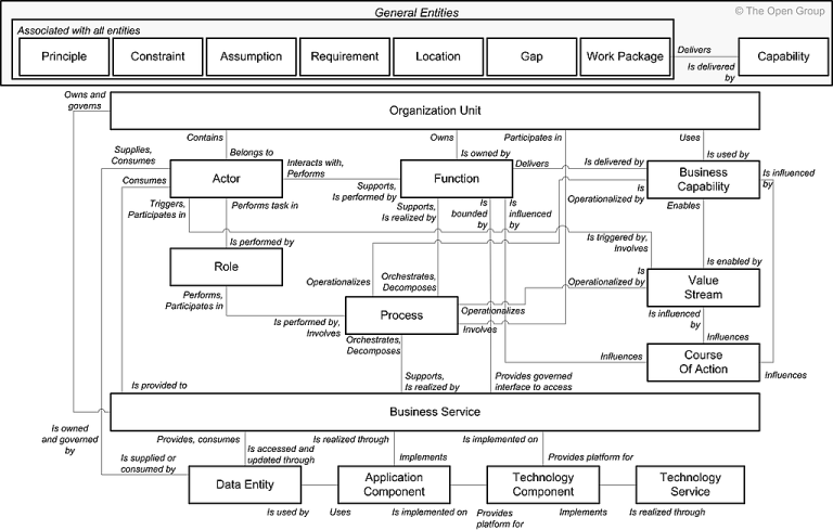 TOGAF - Entities and Relationships Present within the Core Content Metamodel