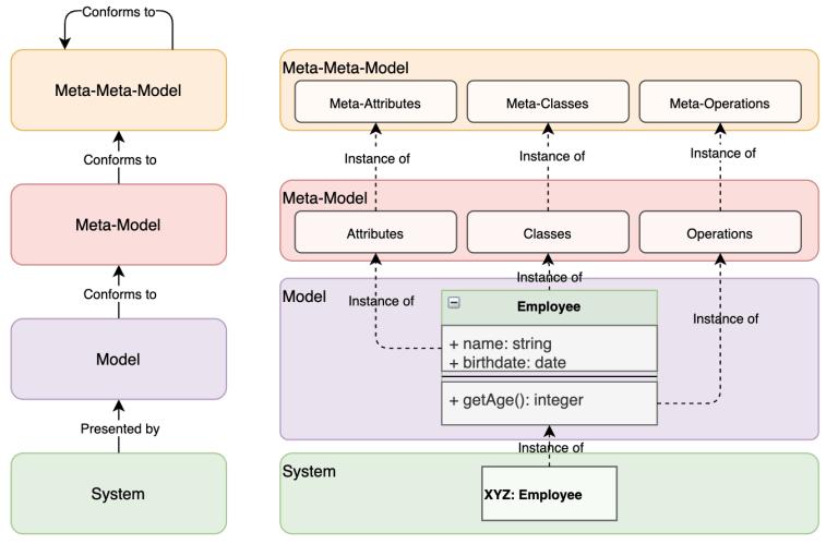 Example - Model, Meta-Model, and Meta-Meta-Model