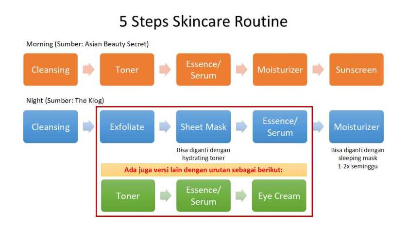 5 Steps Skincare Routine