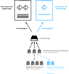 a b testing guide canary deployment microservices application [ 942 x 1056 Pixel ]
