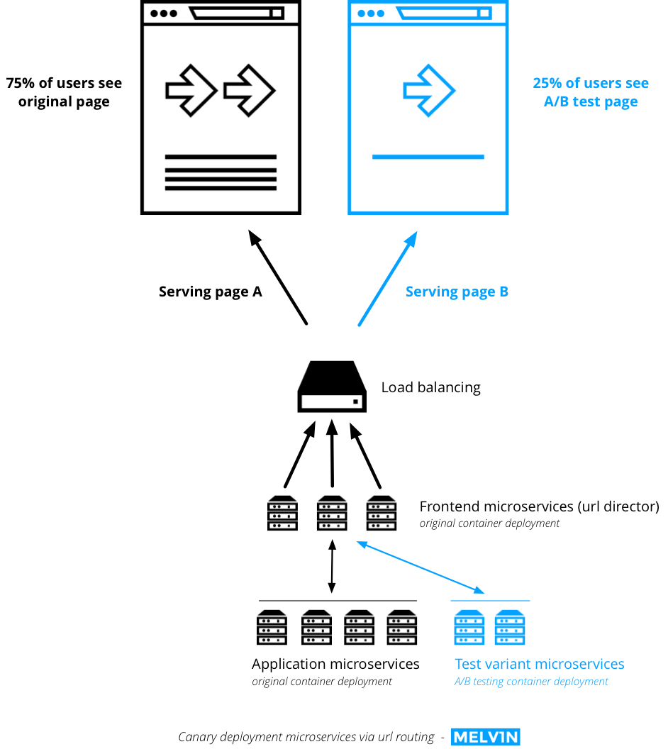 medium resolution of a b testing guide canary deployment microservices application