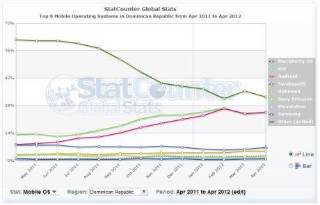 Uso de sistemas operativos móviles en República Dominicana