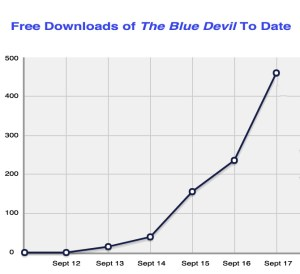 Graph of free downloads of The Blue Devil to date