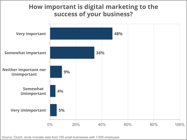 success_digital_marketing_-_smallbiz16_-_social_media_0