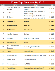 If you  re not watching the pricing on itunes singles chart specifically which songs are priced at cents and missing  glimpse also rumor mill cent strategy single multiple uses rh hitsdailydouble
