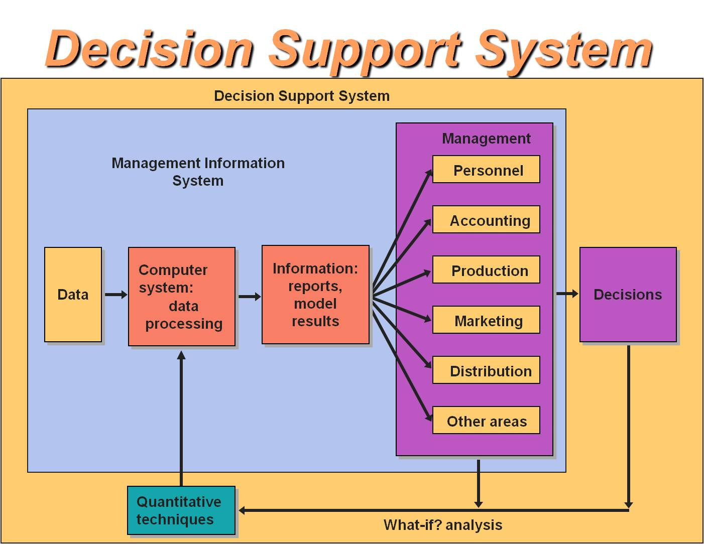decision support system The decision support system (dss) unit is the reporting hub for the department of community health dss oversees a collection of databases that house eligibility and.
