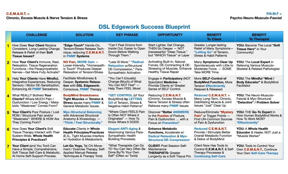 DSL Edgework 7 Step Success Blueprint