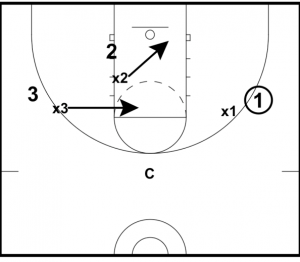 Energizer Press Drill — EBasketball Coach Members