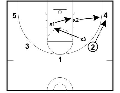 11 Man Fast Break Drill — EBasketball Coach Members