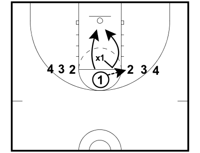 Zig Zag Drop to the Line-of-the-Ball — EBasketball Coach