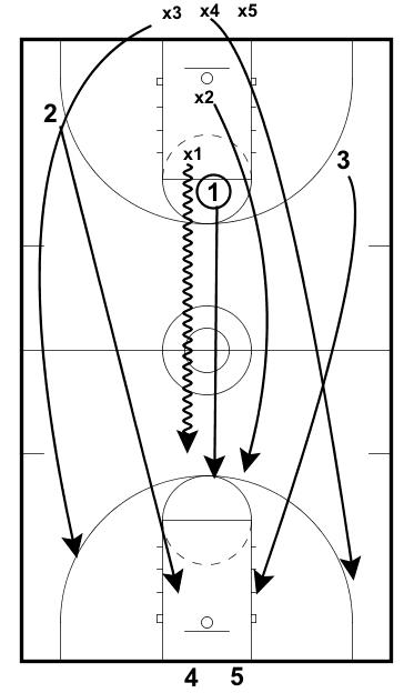 Pressure Shooting Drill — EBasketball Coach Members
